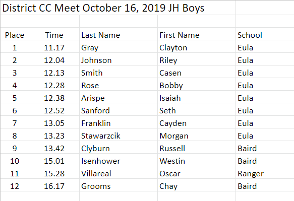JH Boys Indiv Results